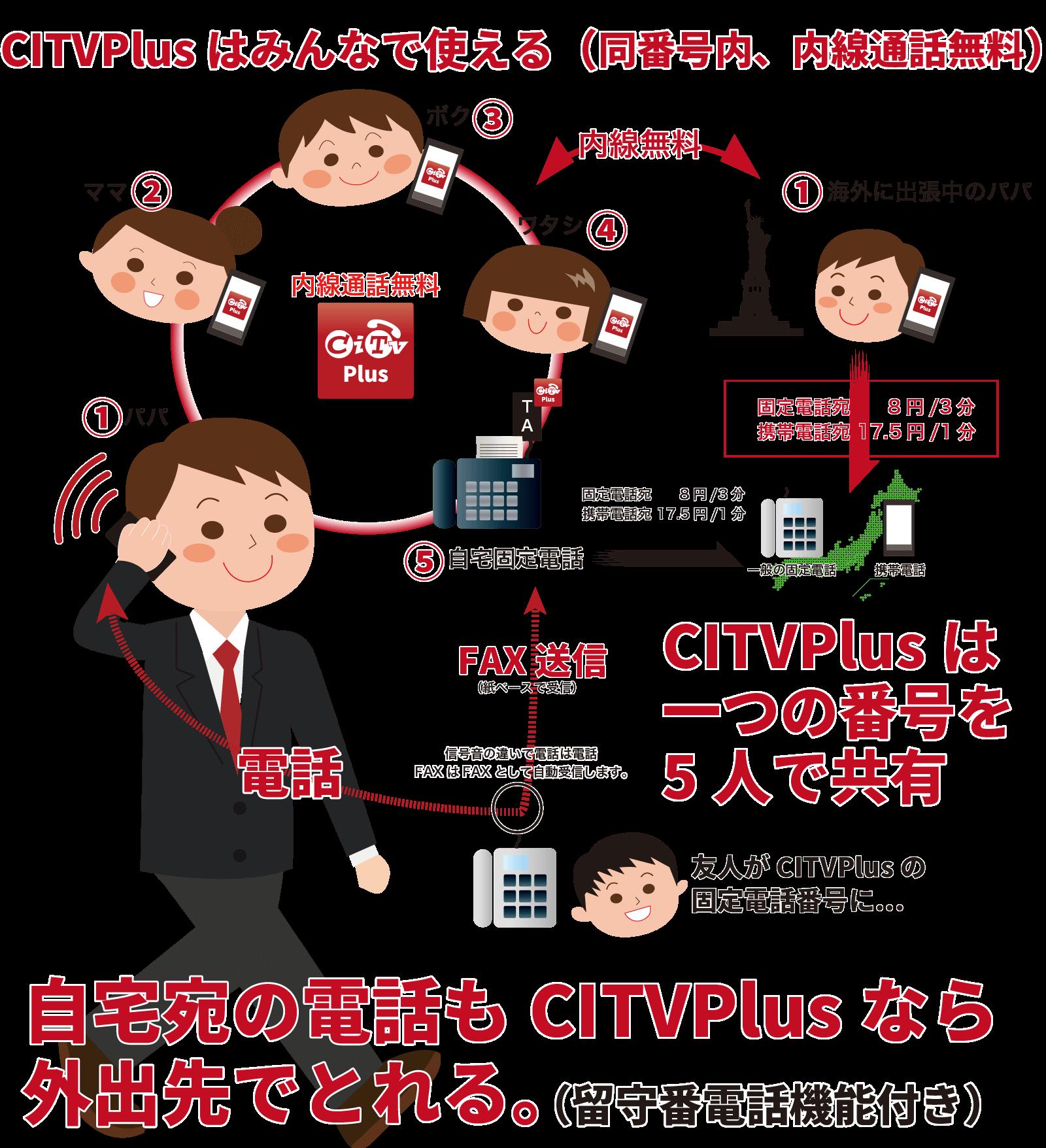 CITVPlusご利用イメージ