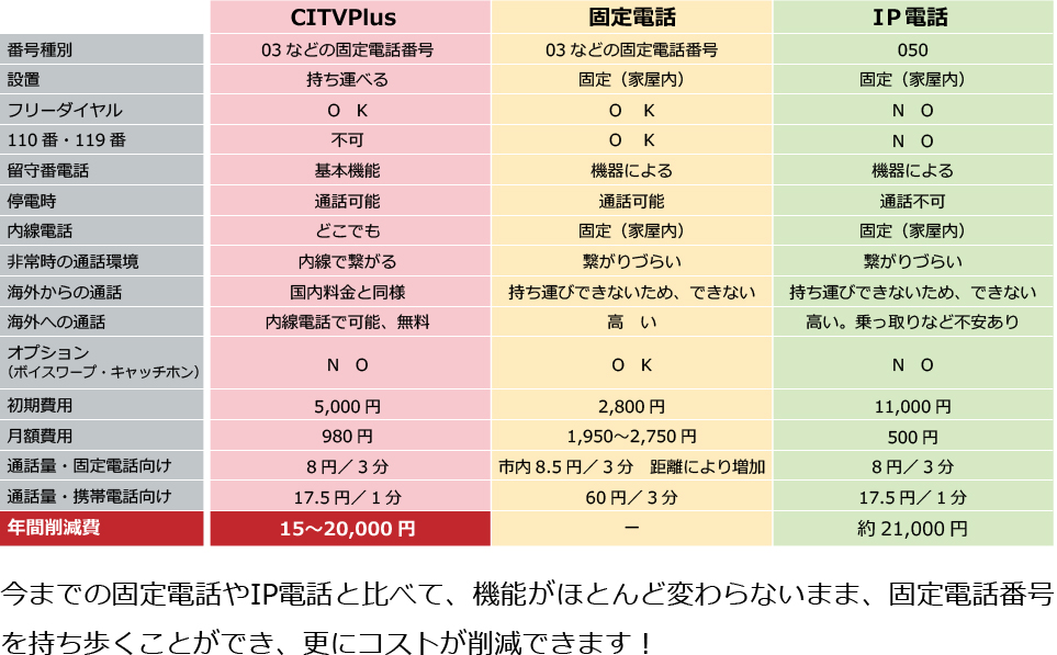 CITVPlus Vs 固定電話 Vs IP電話徹底比較!