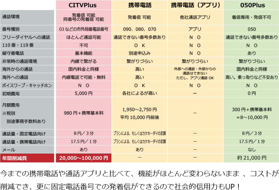 CITVPlus Vs 携帯電話 Vs IP電話 徹底比較!