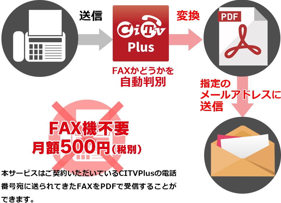 オプションCITVPlusα(FAX変換受信サービス)のコンテンツ