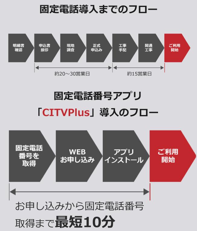 ●固定電話導入までのフロー●固定電話番号アプリ「CITVPlus」導入のフロー